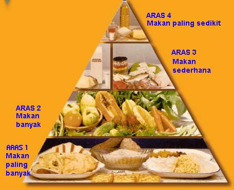 Mitos Diet Yang Malah Menaikkan Berat Badan
